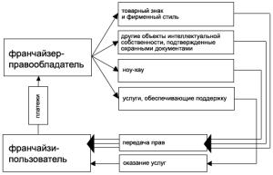Система франчайзинга
